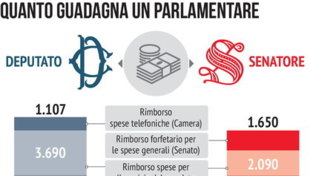 Quanto guadagna un parlamentare in Italia
