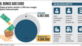 Il Bonus Inps da 600 euro
