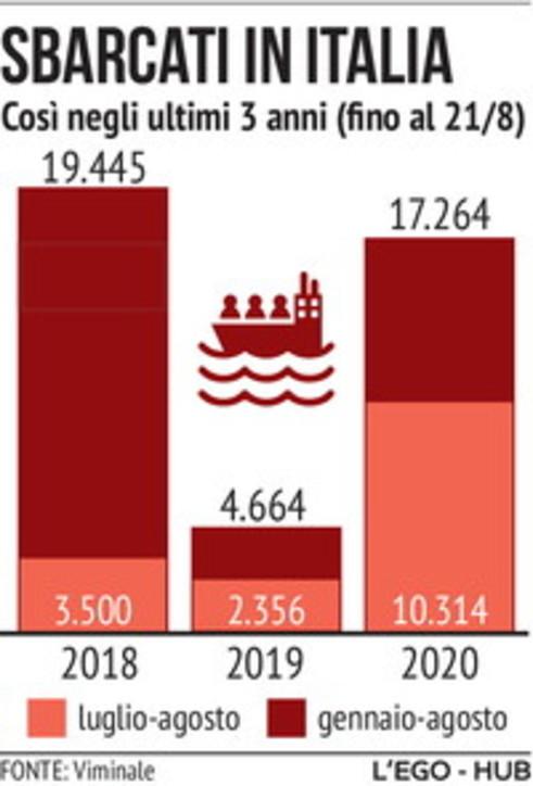 I migranti sbarcati in Italia negli ultimi 3 anni