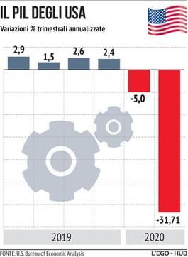 Usa, affonda l'economia: il Pil crolla nel secondo trimestre