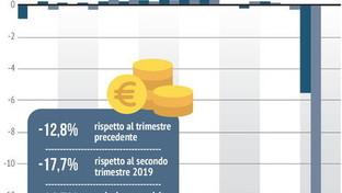 Effetto Covid-19, l'andamento dell'economia italiana