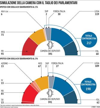 Come cambierebbe la Camera se vincesse il Sì al referendum