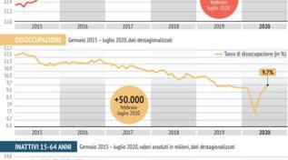 Disoccupazione, l'andamento negli anni