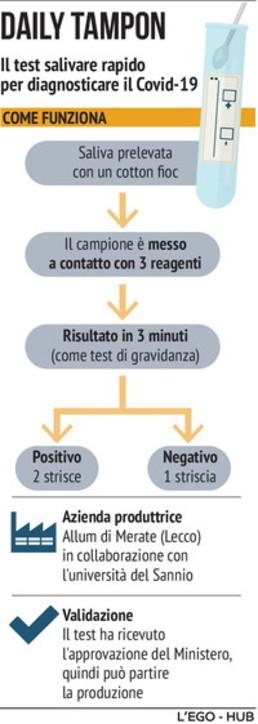Coronavirus, pronto un test salivare super rapido