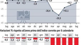 I dati sulla produzione industriale a luglio