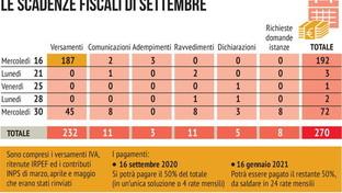 Le scadenze fiscali di settembre