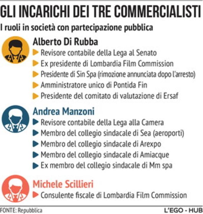 Presunti fondi Lega, gli incarichi dei tre commercialisti al centro dell'inchiesta