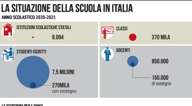 Scuola, la situazione in Italia