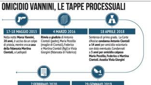 Omicidio Vannini, le tappe del processo