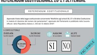 Taglio dei parlamentari, la scheda sul referendum: il quesito, gli scenari, le intenzioni di voto