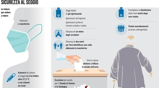Sì alla mascherina, no alla misurazione della temperatura: le regole anti-Covid nei seggi