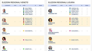 Speciale Regionali 2020: candidati, numeri e notizie