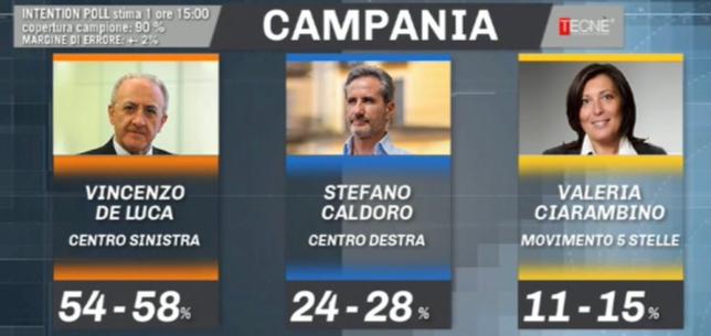 Intention poll di Tecné per Mediaset: ecco i risultati