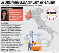 Torino, la condanna del sindaco Appendino