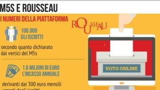 M5s, la crisi della piattaforma Rousseau