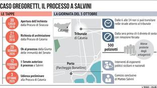 Caso Gregoretti, le accuse nei confronti di Salvini
