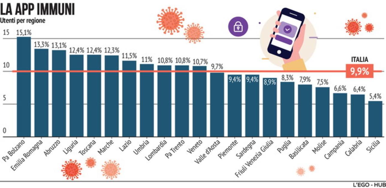 Immuni, ecco in quanti hanno scaricato l'App