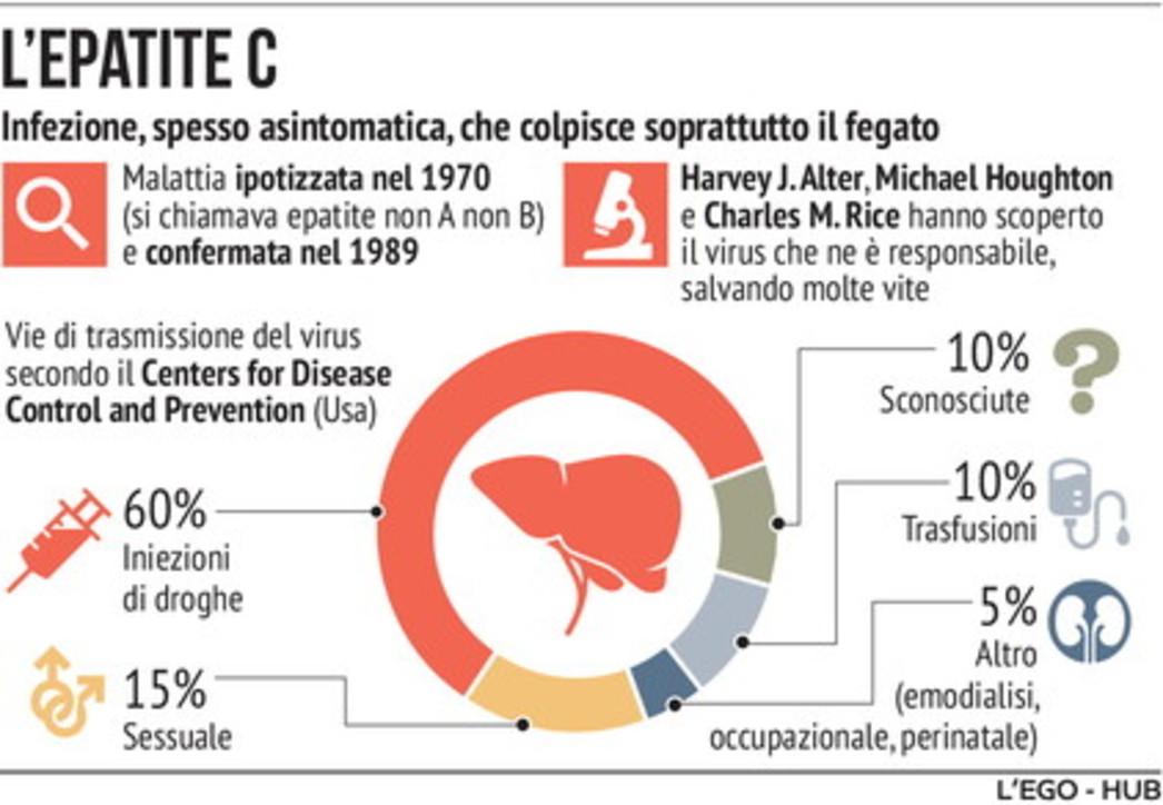Che cosa è l'epatite C e come ci si ammala