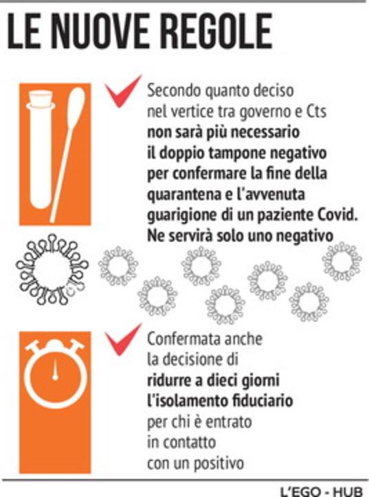 Coronavirus, le nuove regole per la quarantena