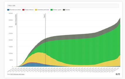 Coronavirus, la situazione con il contagio in Italia: mappa e mappe interattive