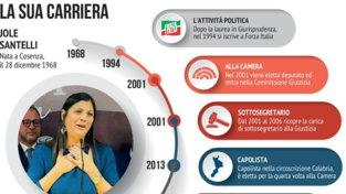 La carriera politica di Jole Santelli