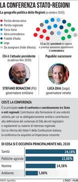 La conferenza Stato-Regioni: cos'è