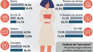 Il profilo dei nuovi poveri in Italia