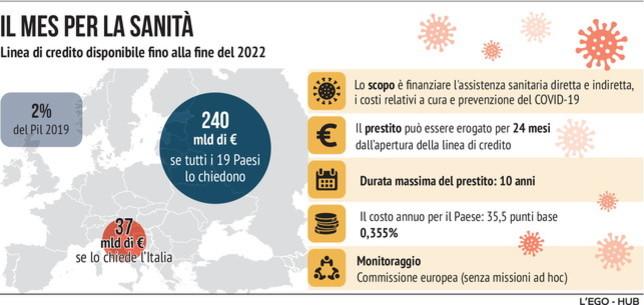 Come l'Europa si è organizzata per aiutare gli Stati membri