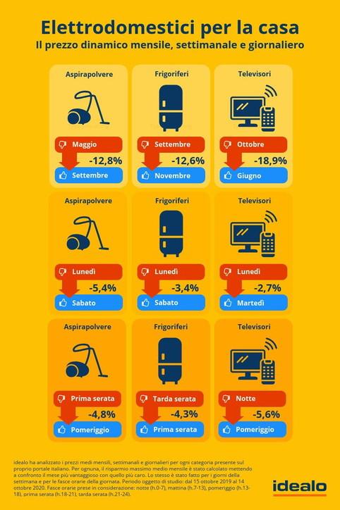 Per fare acquisti online non tutti i giorni sono uguali