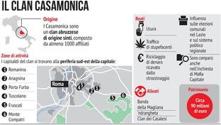 Il clan dei Casamonica, una piaga del territorio romano