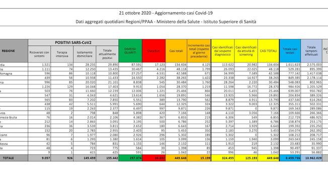Balzo dei contagi in Italia: 15.199 nuovi casi e 127 morti | Mappa