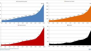 Coronavirus, Gimbe: trend settimanali di decessi, ricoveri e attualmente positivi