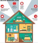 Come evitare i contagi da Covid-19 in casa