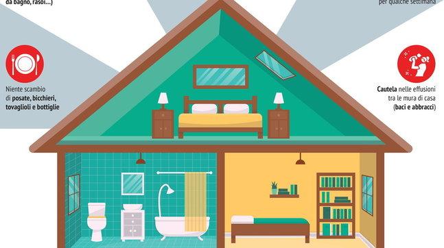 Le regole per ridurre il rischio di contagio a casa