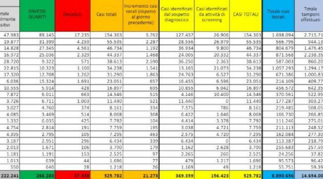 Superata la soglia dei 20mila contagi: metà in Lombardia, Campania e Piemonte | 128 morti, +80 terapie intensive |Mappa