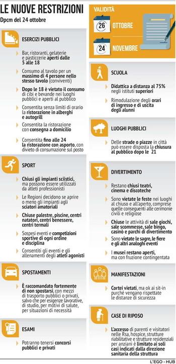 Coronavirus, le nuove restrizioni del Dpcm: dagli esercizi pubblici alla scuola