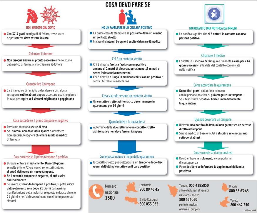 Coronavirus, sintomi e positività: cosa si deve fare