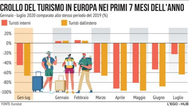 Coronavirus, il crollo del turismo in Europa