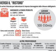 Decreto Ristori: le cifre