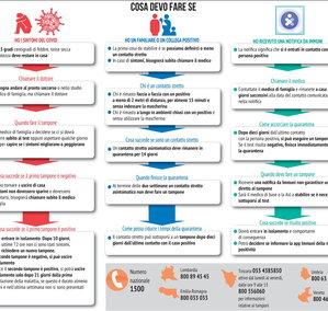 Cosa fare nei casi sospetti di contagio da coronavirus