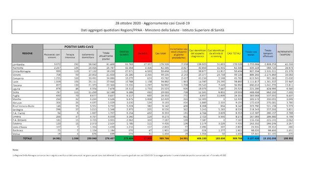 24.991 nuovi casi con 198mila tamponi | Più positivi che guariti | Mappa