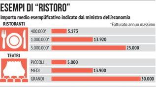 Le cifre indicate dal ministro Gualtieri per ristoranti e teatri