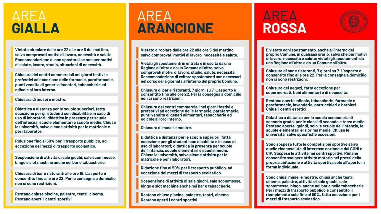 Covid Conte Lombardia Piemonte Calabria E Valle D Aosta In Area Rossa Puglia E Sicilia In Zona Arancione Tgcom24