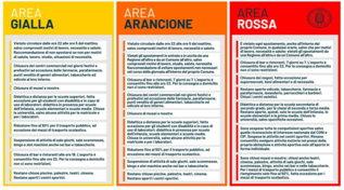 Coronavirus, ecco cosa è possibile fare in zona rossa, arancione e gialla