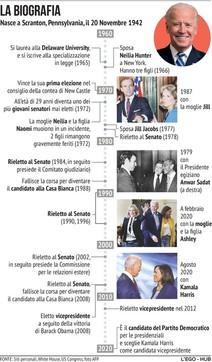 Joe Biden, la sua scheda biografica