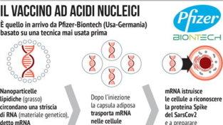 Vaccino Covid, la rivoluzionaria tecnica usata dalla Pfizer