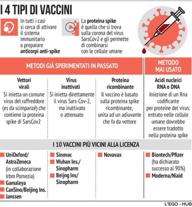 Come funzionano i dieci vaccini anti-Covid
