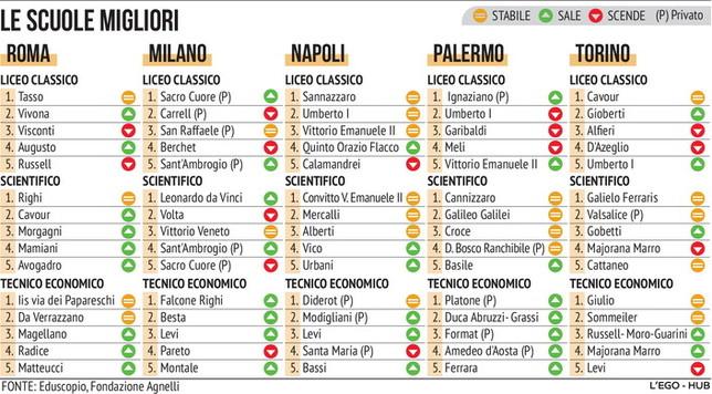 Le migliori scuole superiori d'Italia