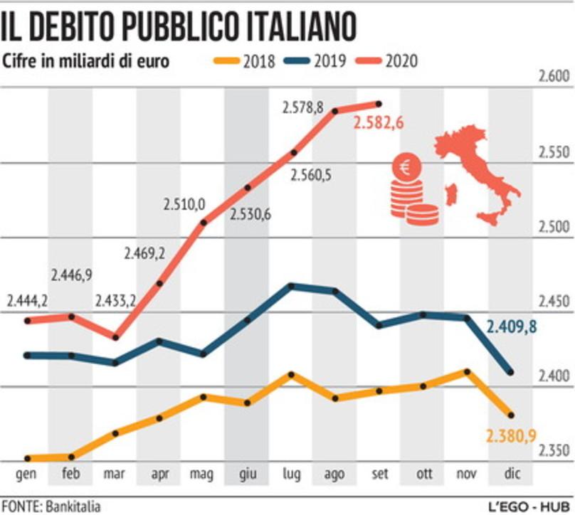 L'andamento del debito pubblico italiano