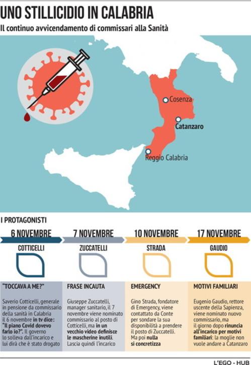 Calabria, il caos del commissario alla Sanità